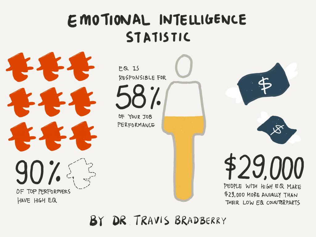trí tuệ cảm xúc là gì